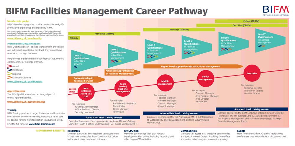 BIFM Facilities Management Career Pathway